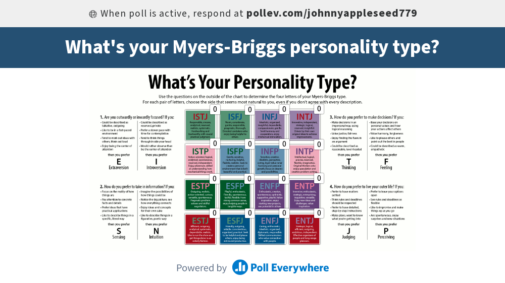 Myers–Briggs questionnaire
